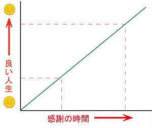 感謝の時間が比例するグラフ