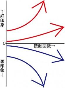 好印象度グラフ
