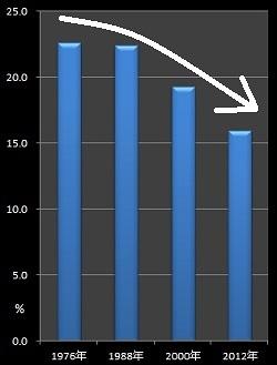 「妻の異性関係」による離婚申立て推移のグラフ