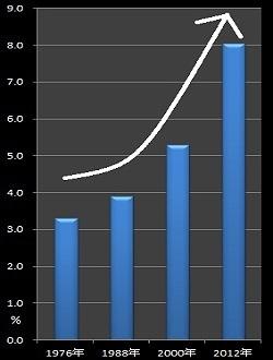 「妻の暴力」による離婚申立て推移のグラフ