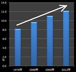 「性的不調和」による離婚申立て(夫)のグラフ