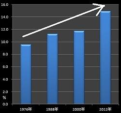 「精神的な虐待」による離婚申立て(夫)のグラフ
