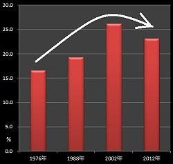 「精神的な虐待」による離婚申立て(妻)のグラフ