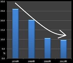 「同居拒否」による離婚申立て推移(夫)のグラフ