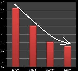 「同居拒否」による離婚申立て推移(妻)のグラフ