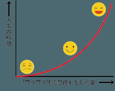 人生の成功とワクワクする想像の相関グラフ