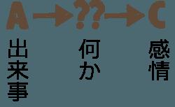 ABC理論の図