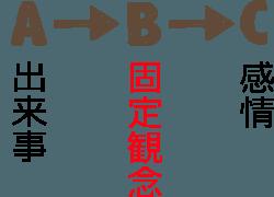 ABC理論の図3
