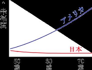 高齢者の幸福度グラフ