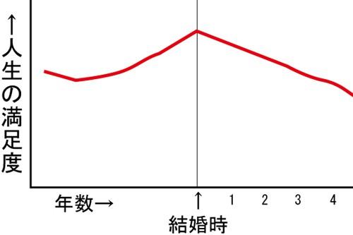 結婚前後の人生満足度グラフ