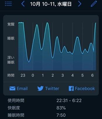 睡眠データ1