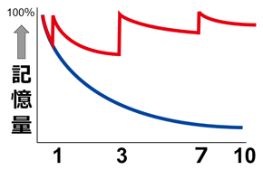 忘却曲線3