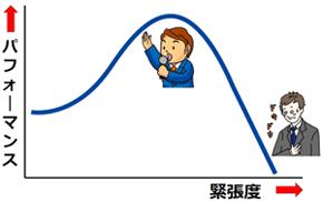 緊張とパフォーマンスのグラフ